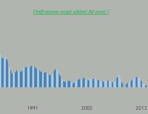 """L'Inflazione""""Invisibile"""" nell'attuale Ciclo Economico !"""