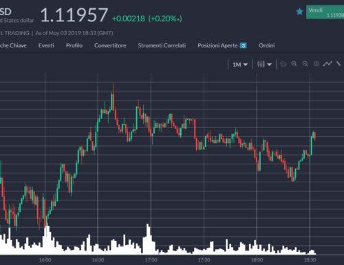 TradingView 1000 Visualizzazioni… l'Idea di Trading più Vista di sempre ! NikTopScalper Eur/Usd