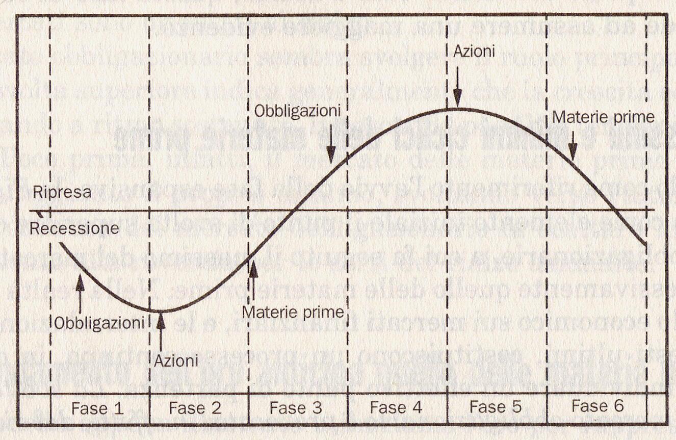 Ciclo Economico Strumenti Finanziari