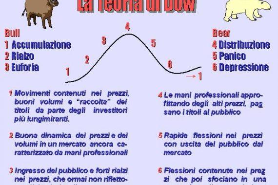 Come Funziona il Ciclo Economico e ciclicità degli Strumenti Finanziari