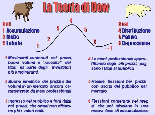 Ciclo Economico Dow