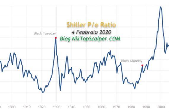 Mercati Finanziari il punto di NikTopScalper